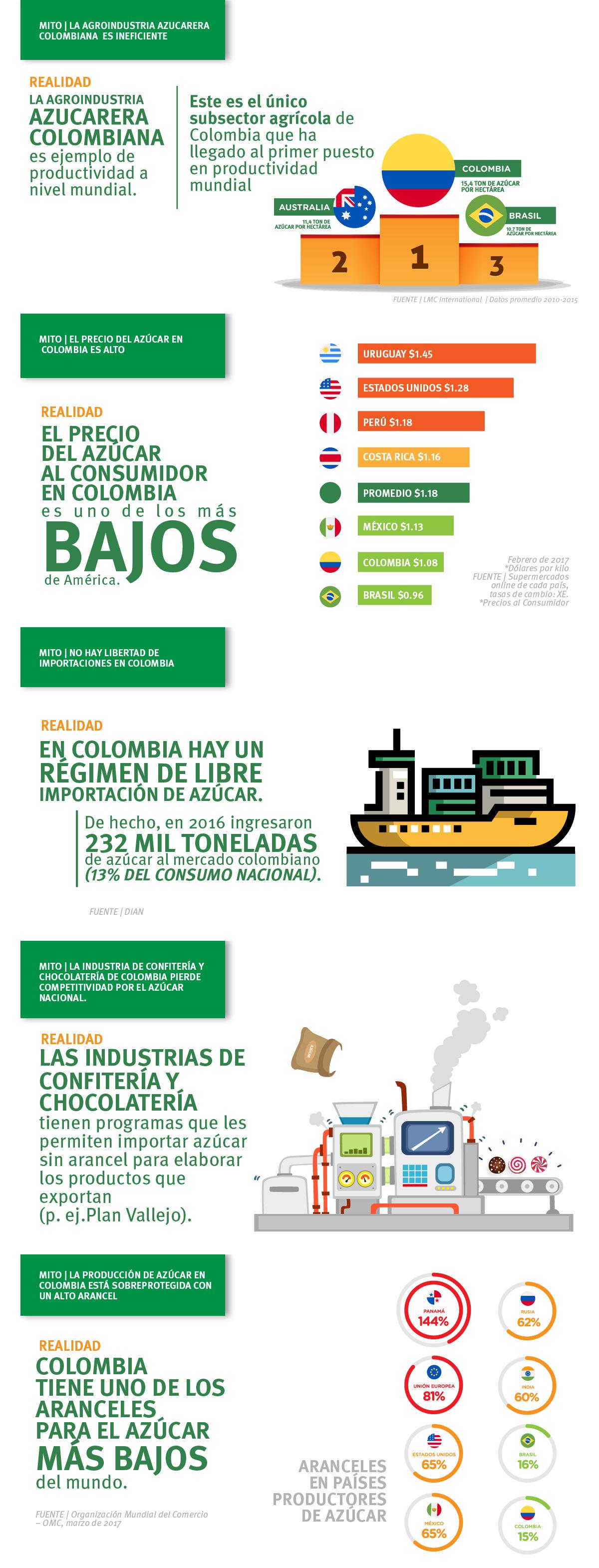 Mitos y realidades sobre el mercado del azúcar en Colombia